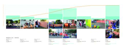 Timeline of Participation Click to enlarge